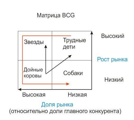 Как построить матрицу бгк