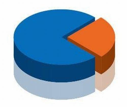 Как рассчитать удельный вес продукции
