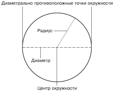 Как вычислить окружность