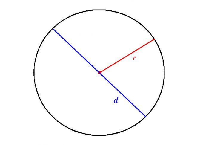 Как вычислить периметр