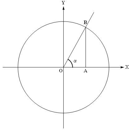 Как вычислить тангенс