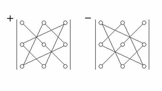 Как вычислять определитель матрицы