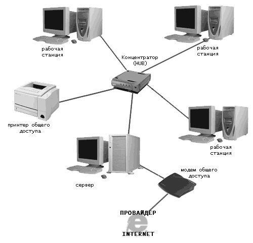 Как соединить два компьютера сетевым кабелем
